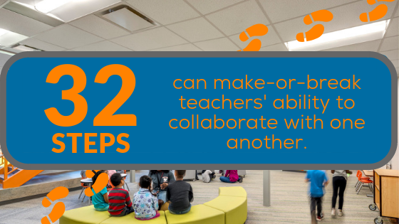 Teachers separated by more than 32 steps are less likely to collaborate with one another.