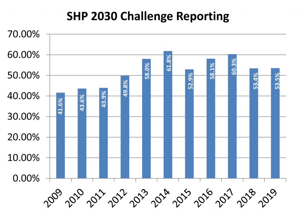 This chart shows the progress SHP Design has made against the AIA's 2030 Challenge to improve energy reduction